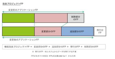 図3 改良プロジェクトFPの考え方