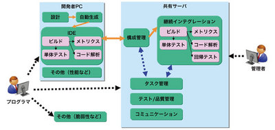 図2 開発時のツール関連図