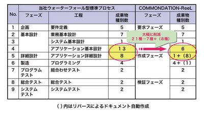 表1 成果物の比較