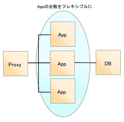 図20 フレキシブルなサーバ構成
