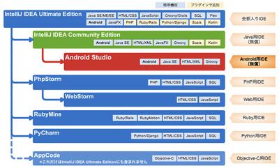 図1 Android StudioとIntelliJ IDEAおよび関連IDEの関係(Android Studioは,IDEA CEから派生しているだけで,JetBrainsから提供されているIDEではありません)