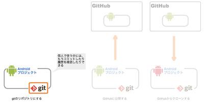 図7 プロジェクトとGitリポジトリの状態