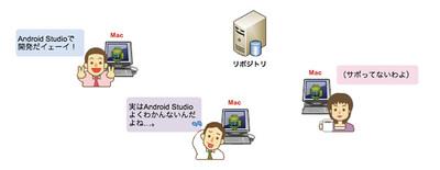 図4 チームで,皆がAndroid Studioを使って開発する場合