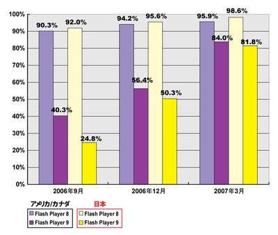 図1 アメリカ/カナダと日本におけるFlash Player 8と9の普及率