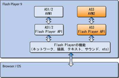 図2 Flash Player 9のアーキテクチャ