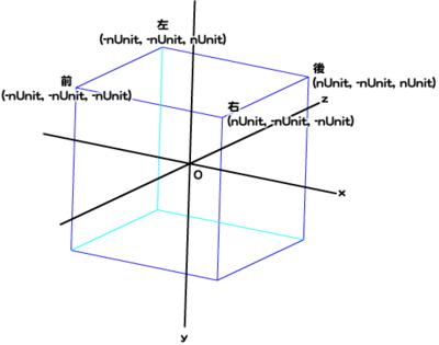 第37回図2 Spriteインスタンスの基準点が中心となるように面の位置を定める(再掲)