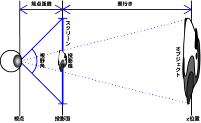 図1 焦点距離