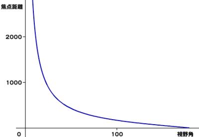 図3 視野角と焦点距離