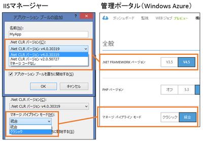 図2 .NET Framework のバージョンとクラシック/統合モードの設定比較