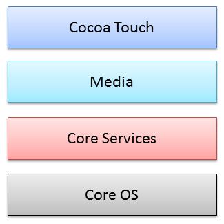 図1 iOSアーキテクチャ