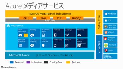 図1 Azureメディアサービスの概要