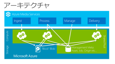 図2 Azureメディアサービスのアーキテクチャ