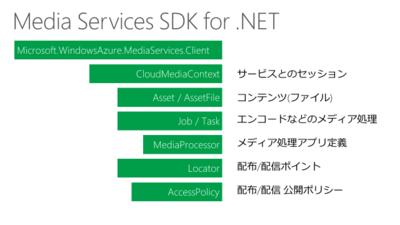 図3 Media Services SDK for .NETの構成