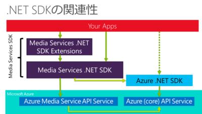 .NET SDKの関連性