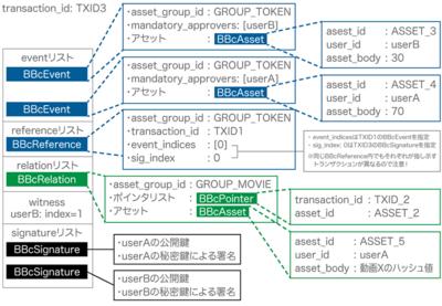 図6 シナリオ-3 トランザクションのデータ構造