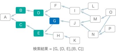 図1 Gを起点に過去に向かってトランザクションツリーを取得する(検索方