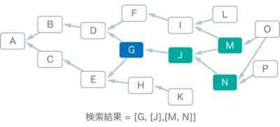 図2 Gを起点に未来に向かってトランザクションツリーを取得する(検索方