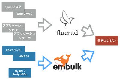 図1 今回紹介する処理(図中の色のついた部分)