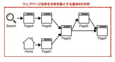 図1 Basic KPI