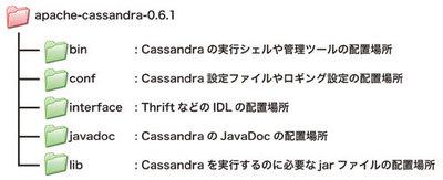 図1 Cassandraのディレクトリ構造