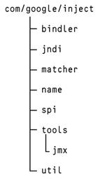 図2 Javaのパッケージの例(Google Guice)