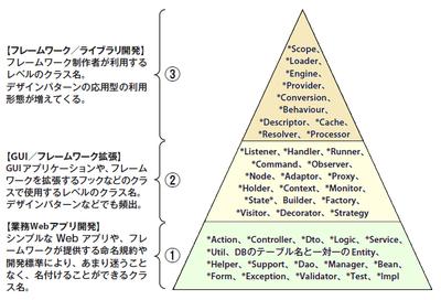 図1 習熟度別よく利用されるクラス名