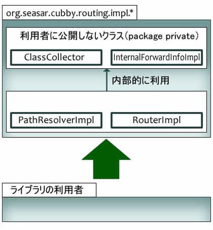 図2 Cubbyのルーティングパッケージの構成