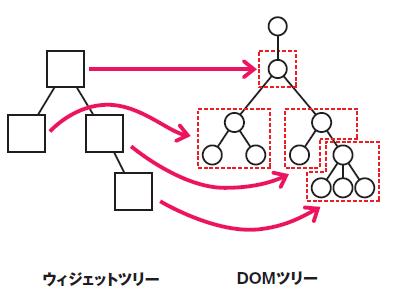 図1 ウィジェットツリーとDOMツリー