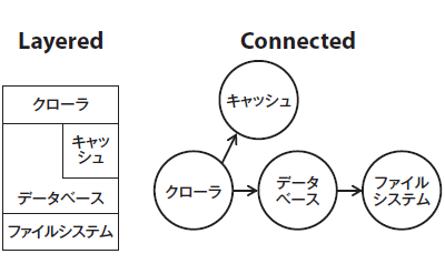 図1 LayeredとConnected