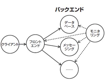 図2 とあるシステム