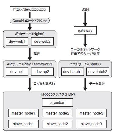 図1 インスタンスの図