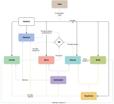 図1 OpenStackのアーキテクチャ