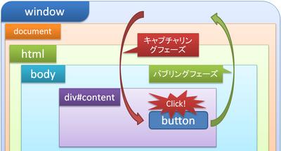 図1 HTMLの階層構造とイベントの伝播