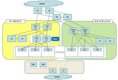 写真3 サイバーエージェントの新たなネットワークは,通常のサービスを収容する「ローカルエリア」と,機密性の高いデータを扱う「セキュリティエリア」の2つに切り分けられている