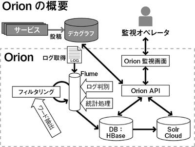 図1 ユーザ投稿の監視の流れ。ログとしてOrionに取り込まれたユーザ投稿は,必要な処理を行ったうえでHBaseに記録される。監視画面を提供するフロントエンドは,APIを通じてHBase内のユーザ投稿を取得する