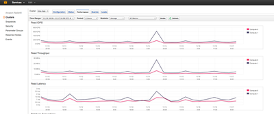 図1 AMoAdで利用しているAmazon Redshift。ペタバイト規模のデータウェアハウスをAmazonのクラウド上に構築できるサービス