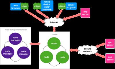 図1 リアルタイムメッセージ基盤の構成図。メッセージ配信を行うノードをクラスタ化するだけでなく,ノードを管理するノードマネージャもクラスタ化することで信頼性を高めた