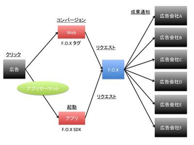 図1 F.O.Xのシステム連携図