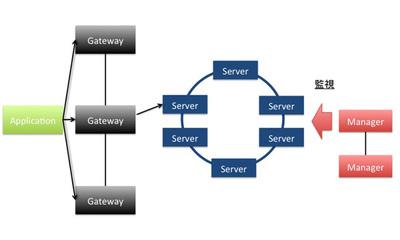 図2 kumofsのアーキテクチャ