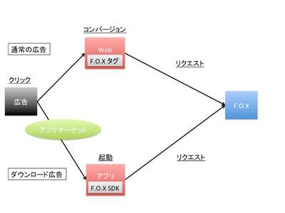 図2 F.O.Xによるスマートフォンアプリのダウンロード広告の効果測定