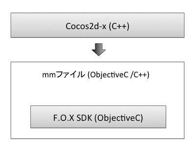 図3 C++からObjectiveCを呼び出すアーキテクチャ
