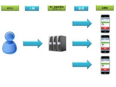 図1 第三者配信の入稿と配信のフロー