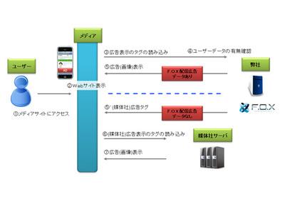 図2 F.O.Xと媒体社の連携による第三者配信