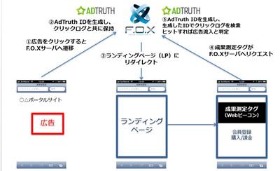 図3 AdTruthを利用した広告効果測定のフロー