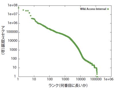 図2 全Wikiページのアクセス間隔の分布