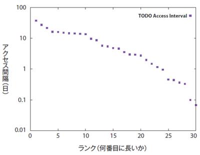 図4 「TODO」ページのアクセス間隔の分布