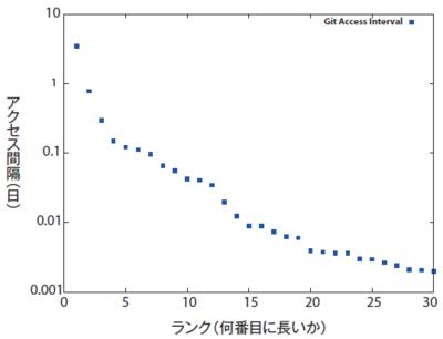 図5 「Git」ページのアクセス間隔の分布