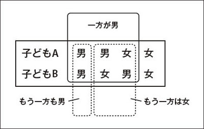 図1 2人の子どもの性別の場合分け