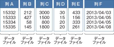 図1 列指向型データベースでのデータ格納のイメージ