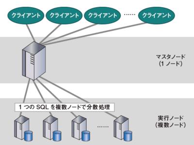 図2 一般的なMPP